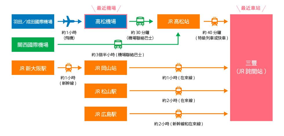 抵達香川縣三豐市的方法
