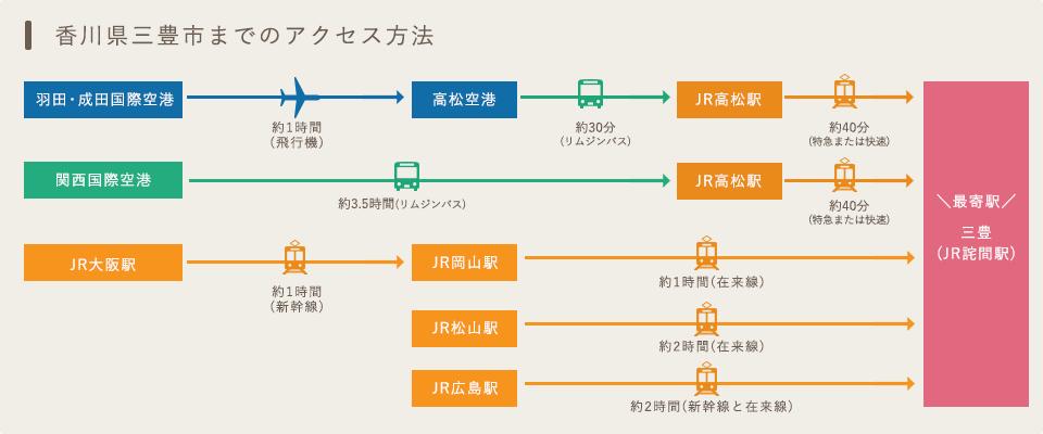 香川県三豊市までのアクセス方法