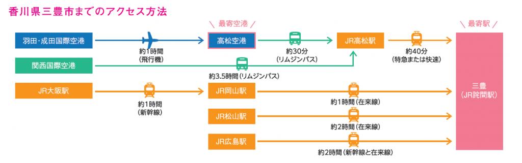 香川県三豊市までのアクセス
